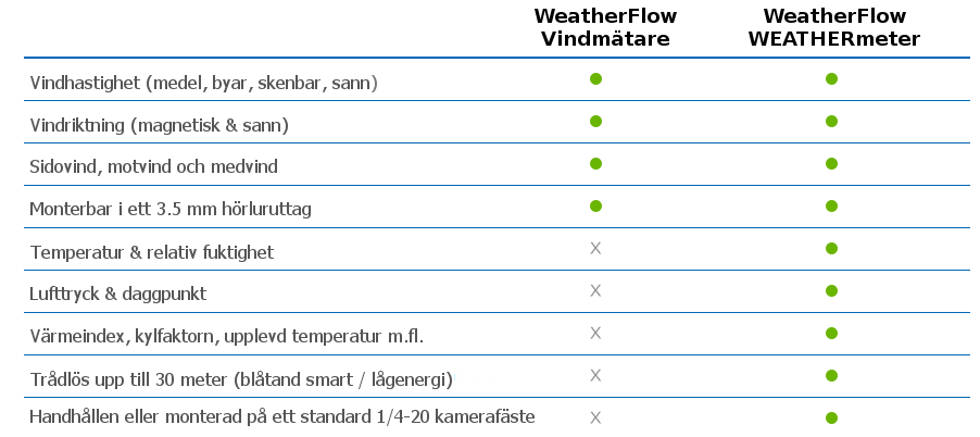 WeatherFlow-Windmeter-Compare_01